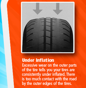 Under Inflation Excessive wear on the outer parts of the tire tells you your tires are consistently under inflated. There is too much contact with the road by the outer edges of the tires.